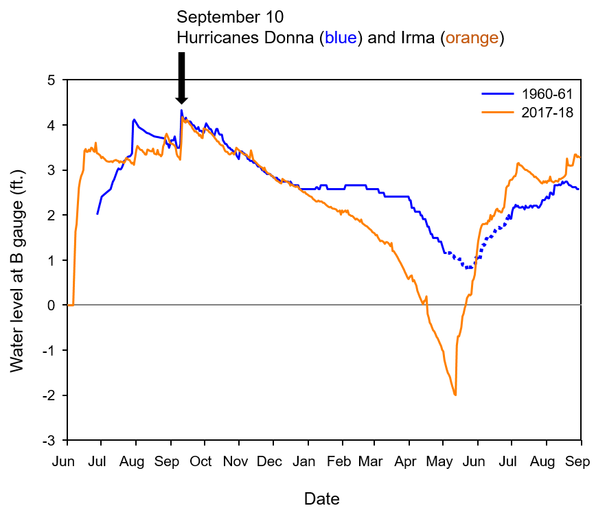 graph of water levels following Hurricanes Donna and Irma