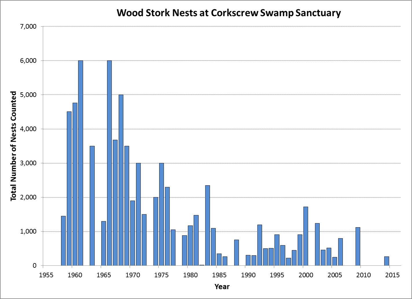 Graph of Wood Stork nesting effort at Corkscrew Swamp Sanctuary