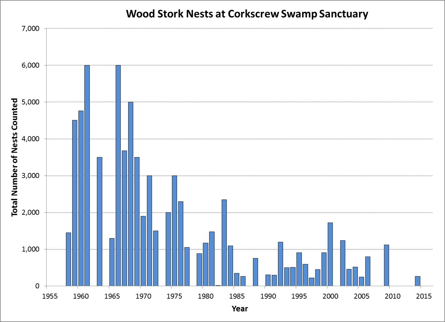 Graph of Wood Stork nesting effort at Corkscrew Swamp Sanctuary